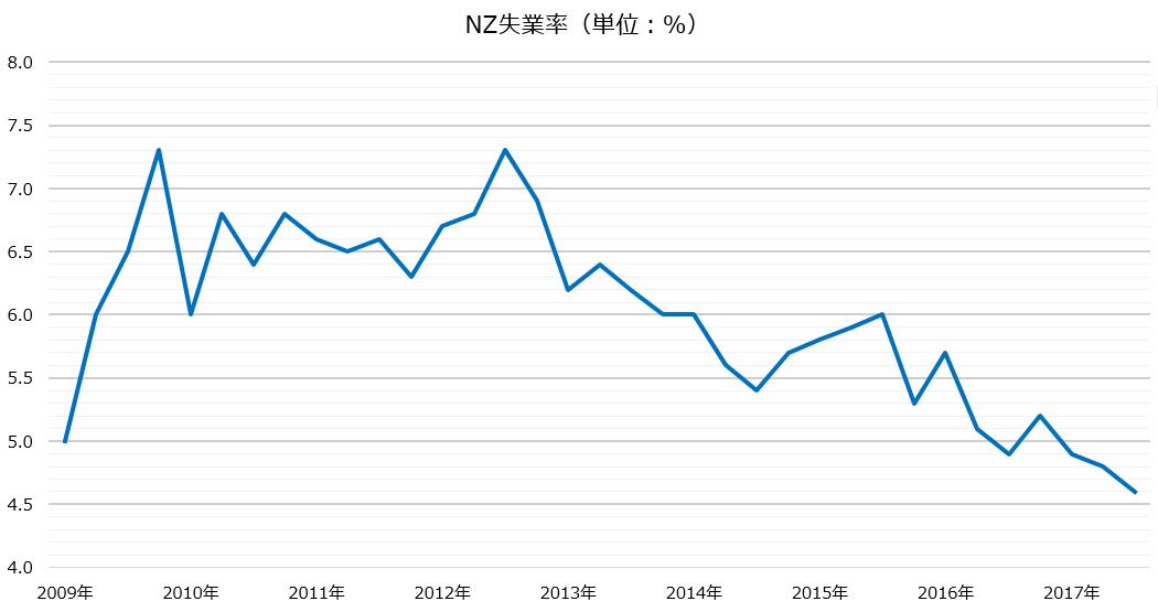 ニュージーランド失業率