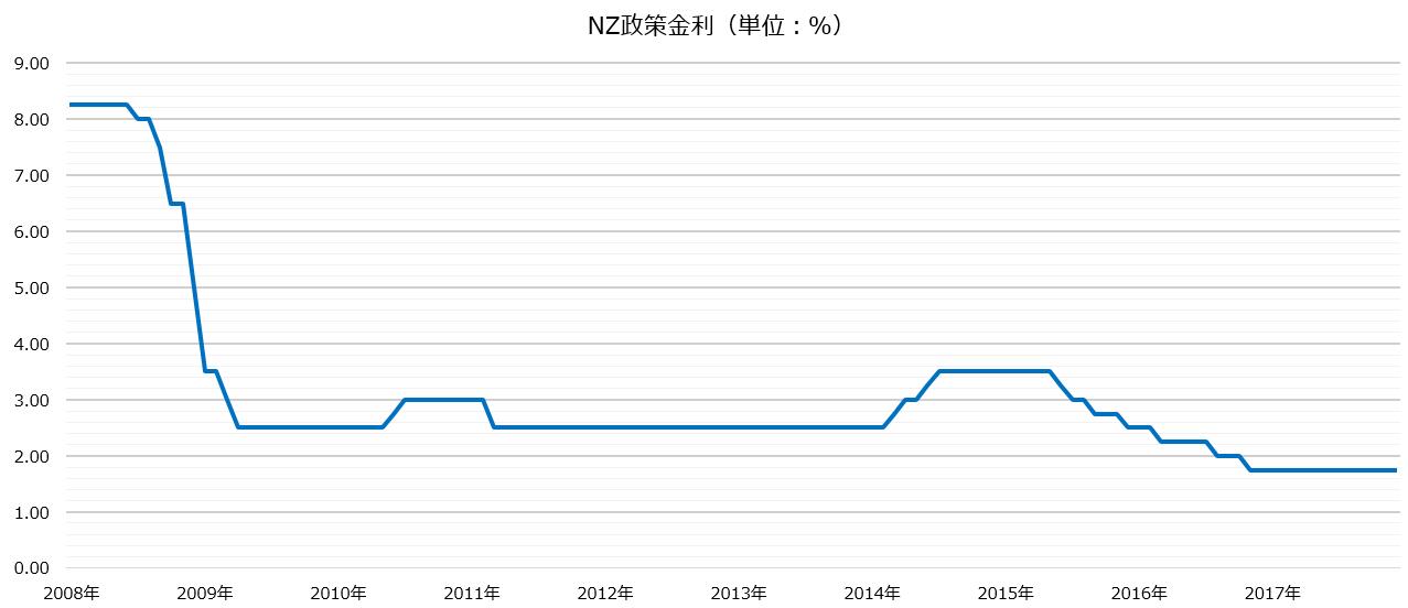 ニュージーランド政策金利